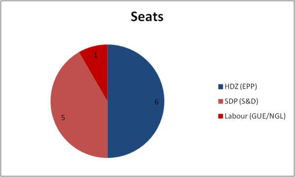 Results 2013: seats