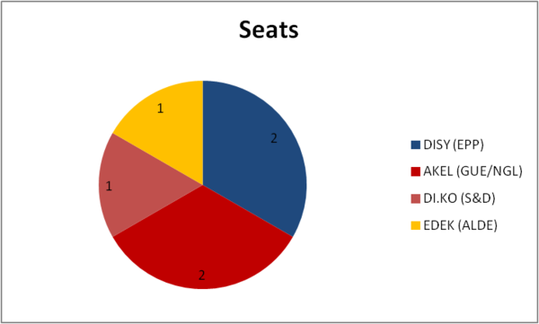 Results 2009: seats