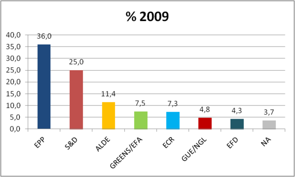 Results 2009: percentage